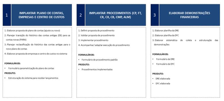 Fase2-estruturação